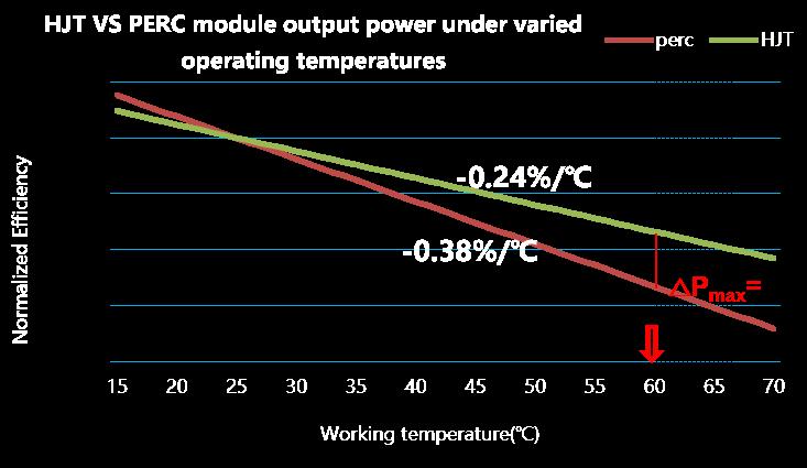 Low Temperature Coefficient