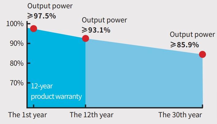Jinergy solar module performance
